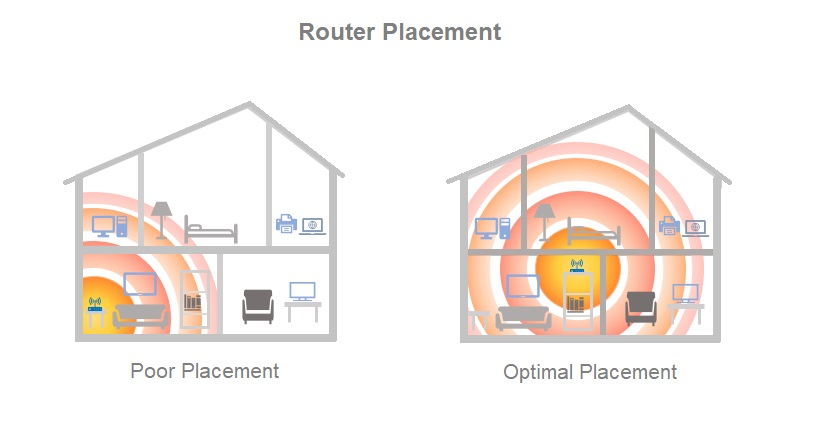 Image of router placement